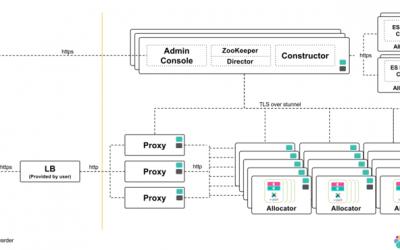 L'architettura di Elastic Cloud Enterprise