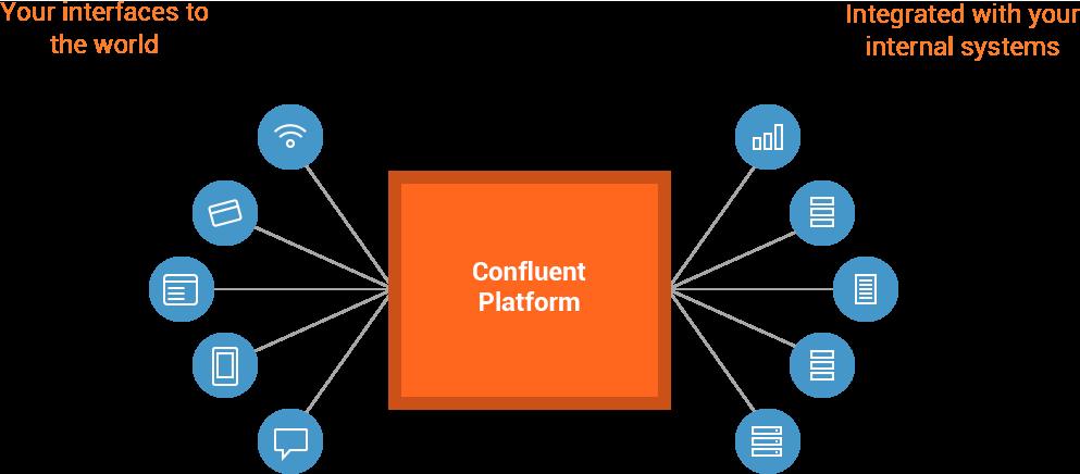 confluent platform diagram