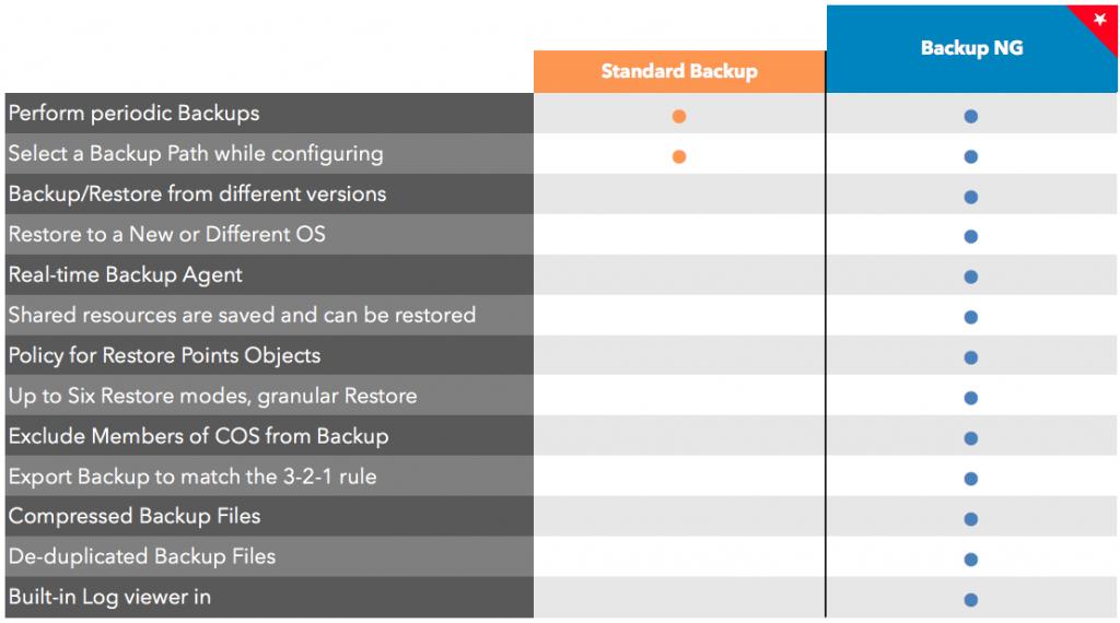 zimbra comparazione modulo backup
