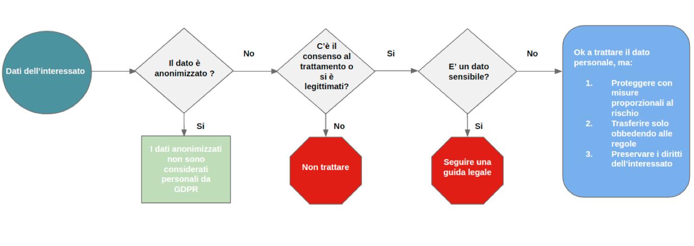 diagramma trattamento dati GDPR