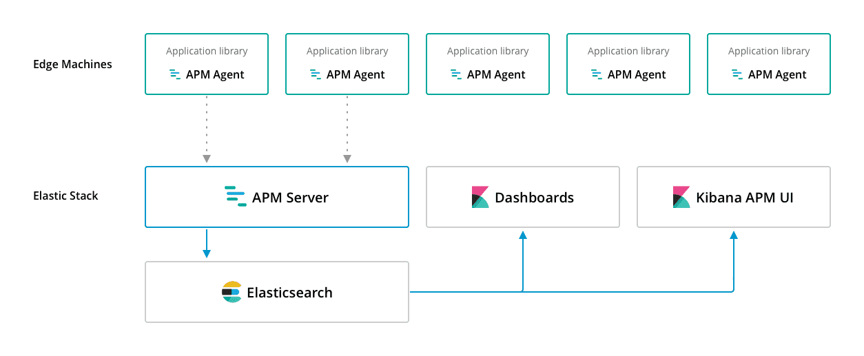 Elastic Stack 6.2.0:apm-diagramma
