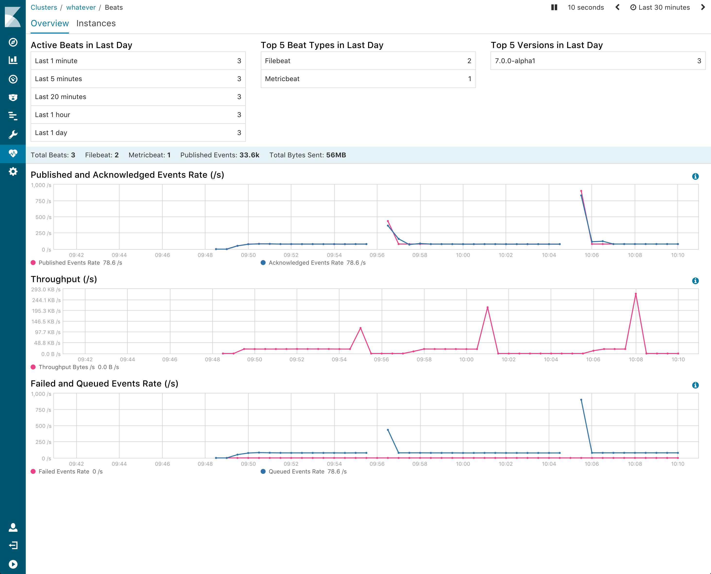 Elastic Stack 6.2.0 Monitoring UI Kibana
