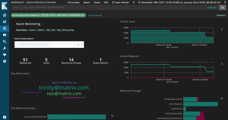 interfaccia Logstash Azure monitor