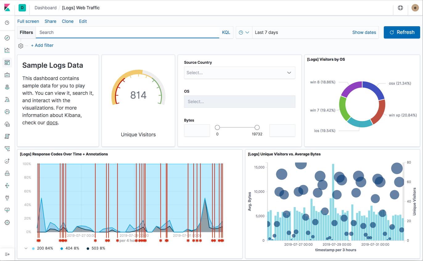 Data Visualization: i casi di successo di Seacom