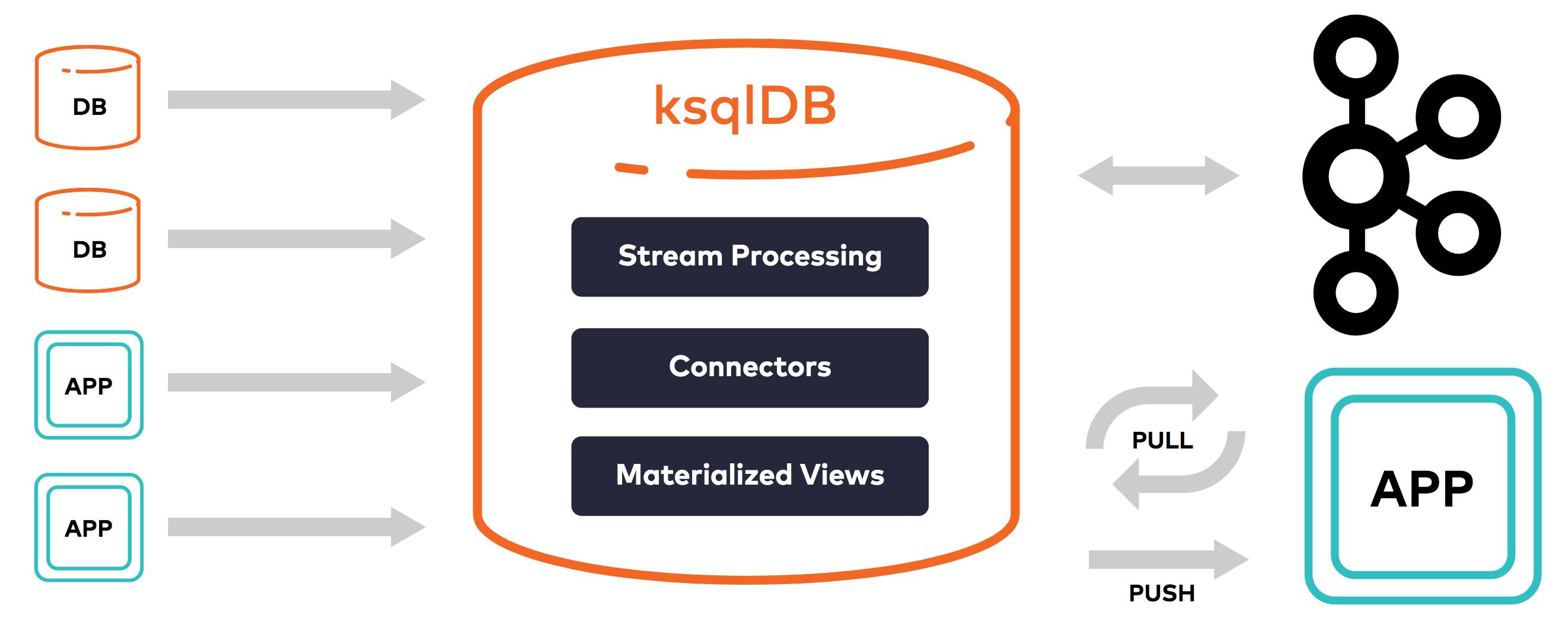 ksqlDB e connettore Dremio: funzionalità e vantaggi per il Data Streaming